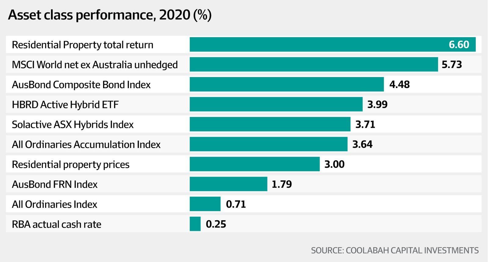 Asset class performance 2020